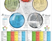 "Five Elements Acupuncture Poster 24"" X 36"""