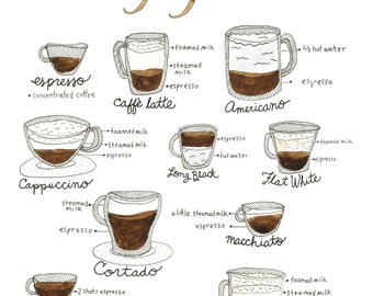The Types of Coffee Art Print