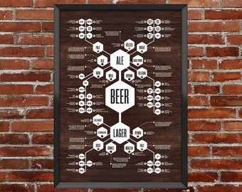 Beer Diagram - Flow chart poster that thoroughly dissects the intricate body of beers