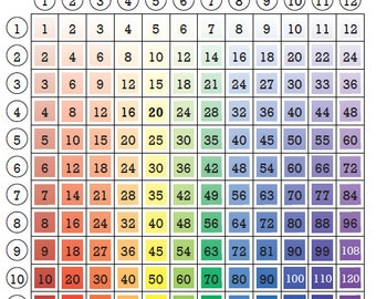 Multiplication table | Etsy