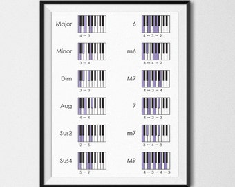 PRINTABLE - Piano Chords Structure - Download