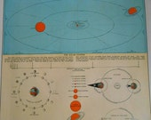 Vintage Solar System Chart, 1937 Sun Earth Orbit, Phases of the Moon, Tides, Eclipses, old map, solar chart, wall art