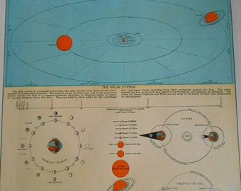 Solar System Chart 1937 Vintage Sun Earth Orbit, Phases of the Moon, Tides, Eclipses