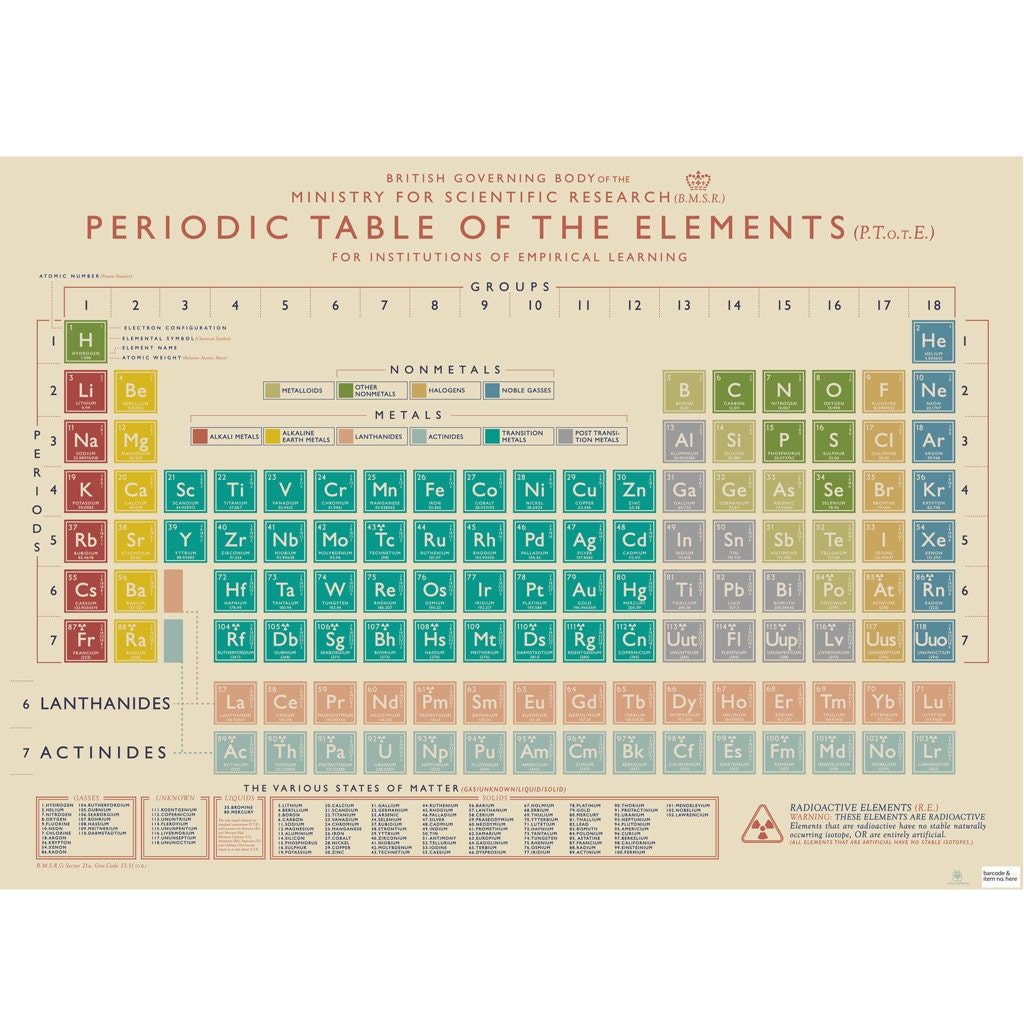 Periodic Table Poster Gift Wrap Book Covering