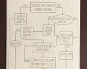 Problem Solving Flowsheet - Funny!