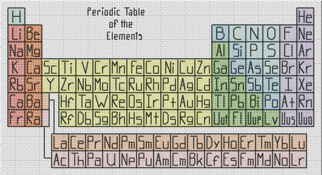 Periodic table of the elements cross stitch pattern simple fun this is a digital file urtaz Images