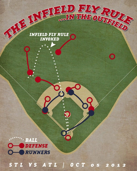 "Atlanta Braves Baseball Print ""Infield Fly Rule"" Infographic Baseball Poster in Textured Greys, Reds, and Blues"