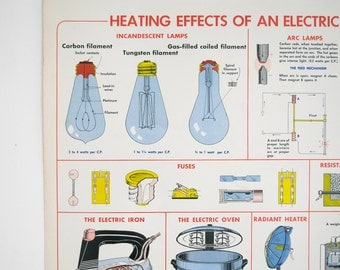 vintage science chart, educational science chart, vintage lightbulb chart,  electricity educational poster, school poster, pull down chart