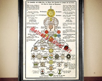 Gnostic Sophia depiction illustration, Rosicrucian diagram print, Cosmos, alchemy poster, gnostic image, hermetic, occult picture#86.2