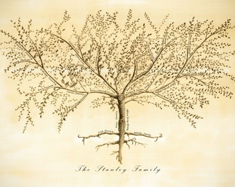 Family Tree - Custom Family Tree Print - Anniversary Gift - Gift for Parents - Grandparent Gift - Personalized family tree