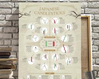 Japanese candelstick stock market poster