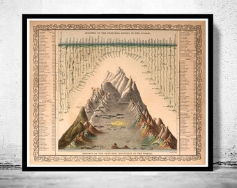 Comparative Mountains and Rivers 1860