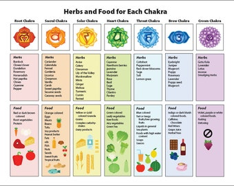 Clever image with regard to chakras chart printable