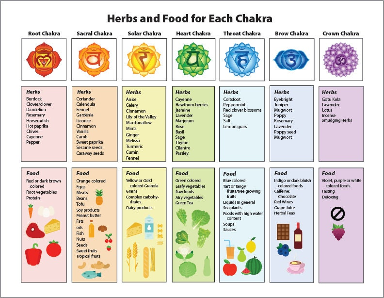 Candid image throughout chakra chart printable