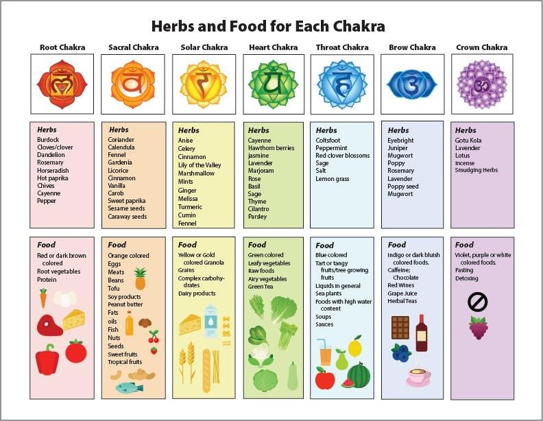 Slobbery image inside printable chakra chart
