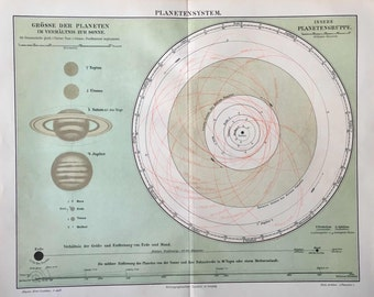 1894 PLANET SYSTEM LITHOGRAPH original antique print  - astronomy celestial print