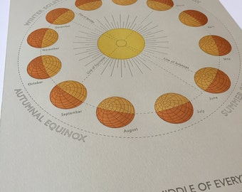 The Seasons: Letterpress Printed Broadside