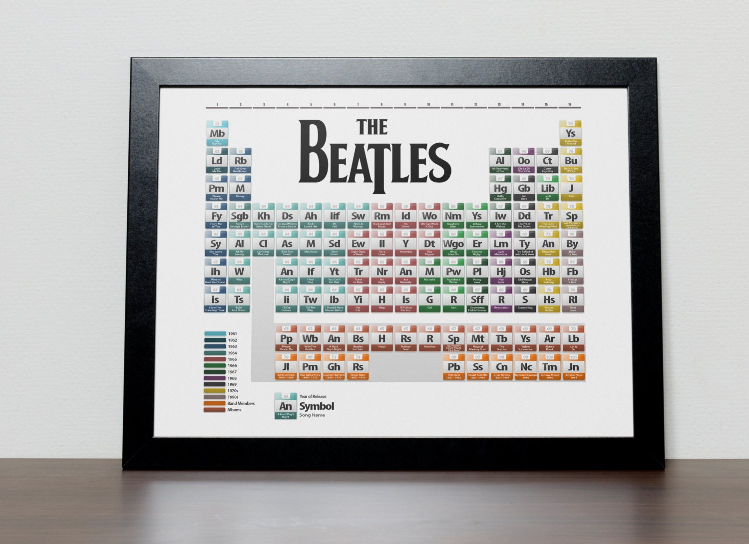 The beatles discography periodic table poster urtaz Gallery