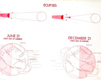 Vintage school poster learning chart of Eclipses