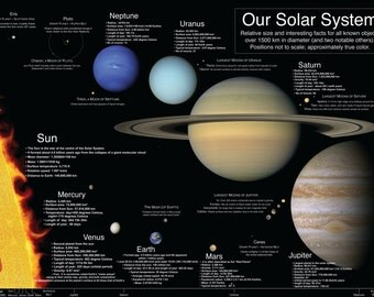 Laminated Solar System Learning Kids Educational School Type Poster Wall Chart - A2 Size
