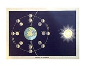 1900 MOON PHASES print original antique celestial astronomy lithograph sun & earth moons rotation RARE!