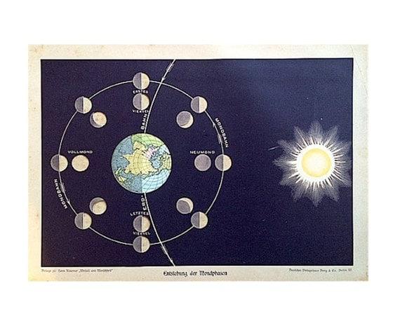 1900 MOON PHASES print original antique celestial astronomy lithograph sun & earth moons rotation RARE!