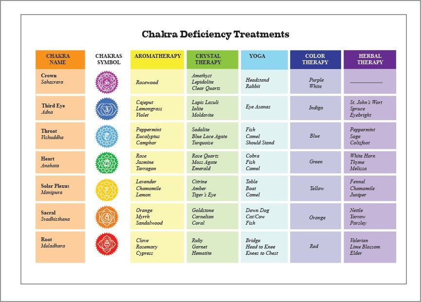 Irresistible image pertaining to chakras chart printable