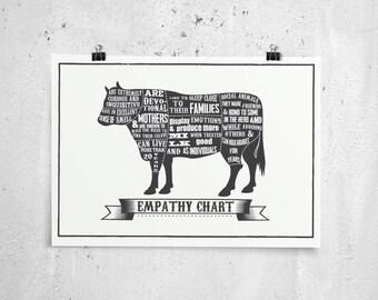 Empathy chart, Cow