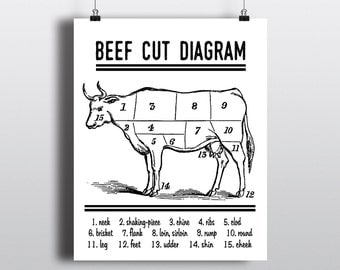 Beef Cut Diagram Print, Instant Download Butcher Chart, Cow Parts Sign, Digital Wall Art, Meat Cuts Poster