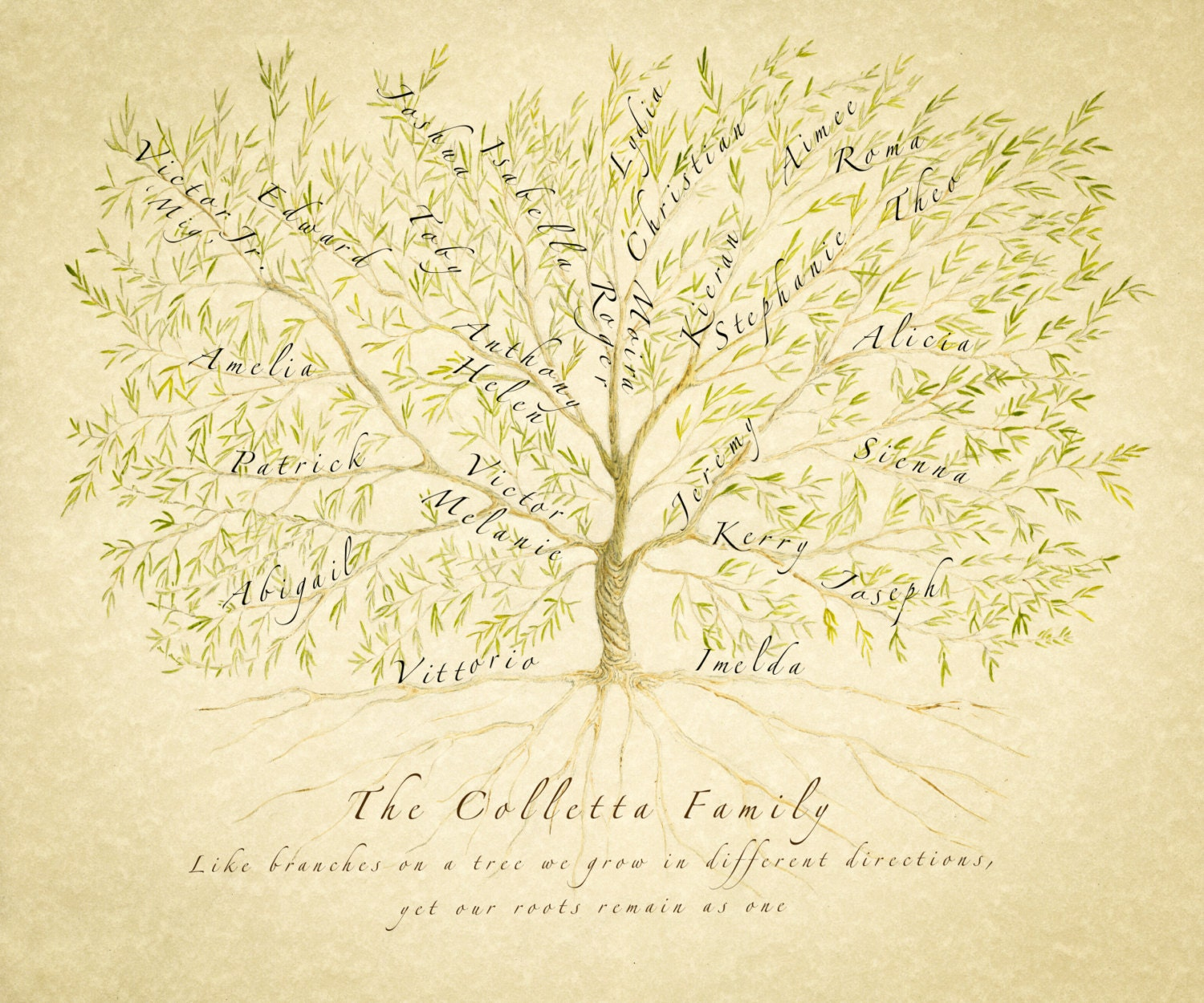 Family Tree, Personalised Family Tree, Gift for Mum, Grandparent ...