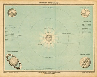 1905 Retro Sky Chart, Astronomy Print Planets Solar System