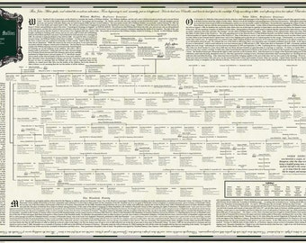 Mayflower Genealogy Chart - Family of Sarah Alden & Alexander Standish (daughter of John Alden/Priscilla Mullins)