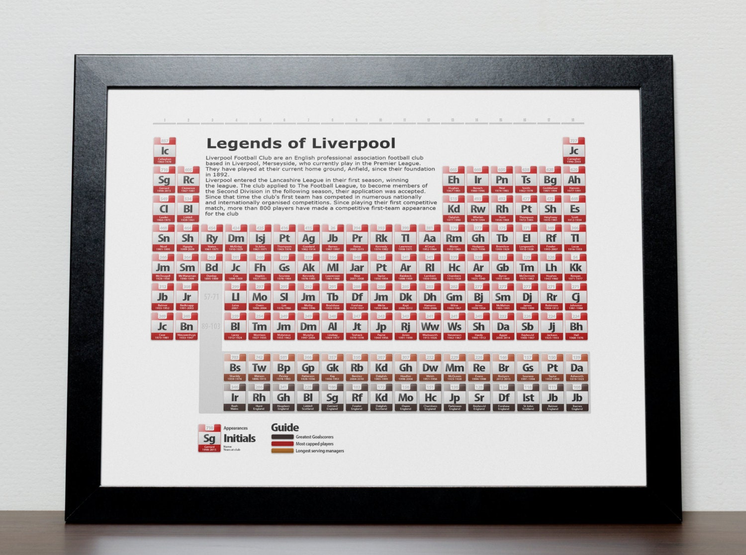 Liverpool legends periodic table poster gamestrikefo Choice Image