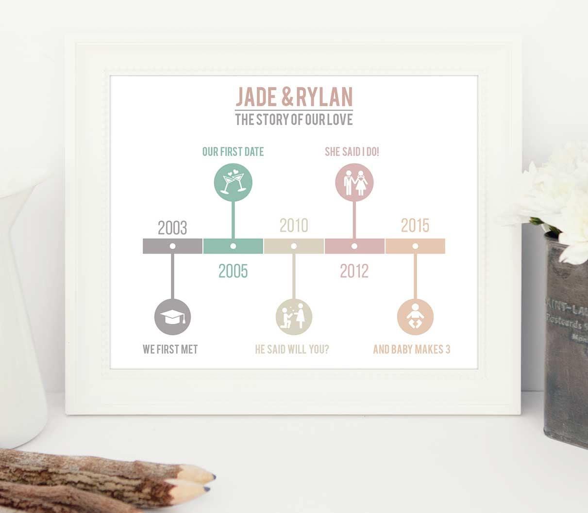 Timeline for adult dating relationships
