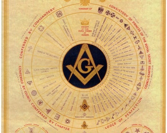 Masonic Poster - Fraternal Art