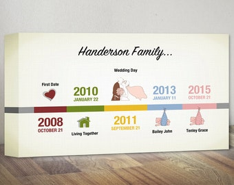 Personalized Family Timeline Canvas Print, Family Artwork Gift, Family Journey Timeline Wall Decor, Custom Family Important Dates Canvas