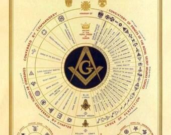 Masonic Wall Poster