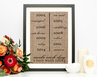 Important Dates Burlap Print | Personalized Anniversary Gift | Family Name Sign | Housewarming Gift for Couple