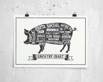 Empathy chart, Pig