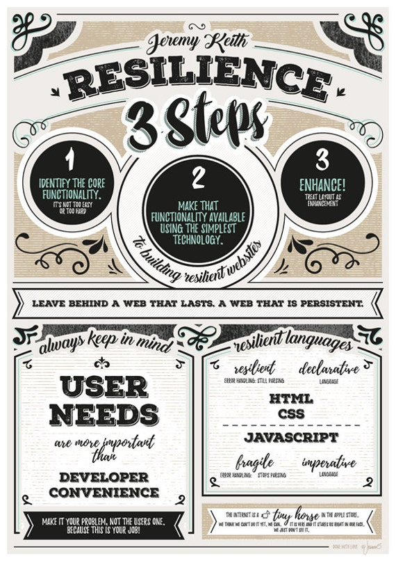 Resilience Poster Talk from Jeremy Keith by jessman5Stuff on Etsy