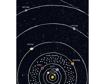 Solar system (print only) (A3)