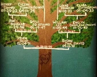 Family Tree Canvas
