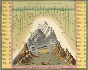 Pictorial Map, Heights and Lengths of Mountains and Rivers of the World, Samuel Augustus Mitchell, c. 1846, Museum quality