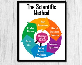 The Scientific Method Poster Printable Art Classroom Science Poster The Scientific Method Print Science Classroom Digital Download Science