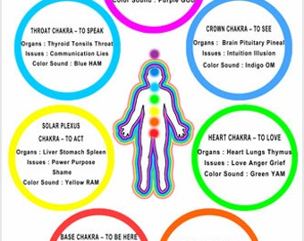 Chakra Chart Poster Colors Meanings Body Parts 24x36 Bright Top Quality