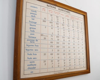 Large Vintage double-sided French school poster - Food Rations