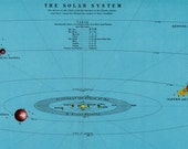1900s Antique print of ASTRONOMY. Solar system chart, orbits, planets,