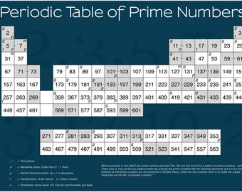 periodic table of prime numbers poster 24X36 MATH science educational