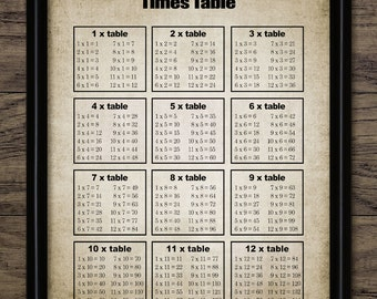 times tables – Etsy