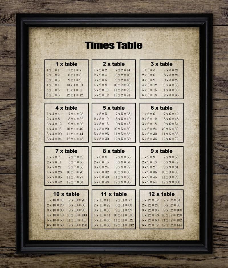 Times table print multiplication tables vintage teaching for Rtu 5th sem time table